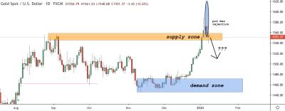XAUUSD (Gold) Trading Analysis