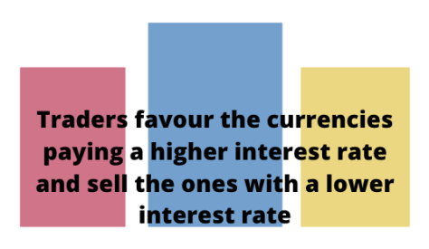 interest rates and targets