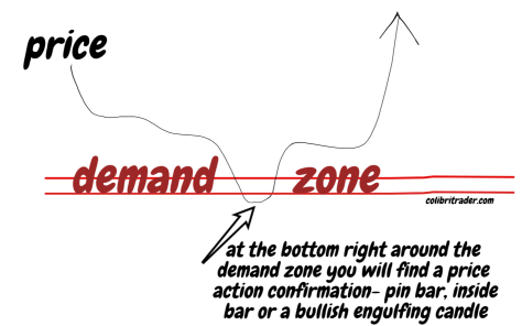 price action tips