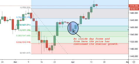 price action tips and fibonacci