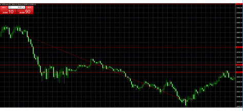 Day Trading Dow Jones example 4 entries