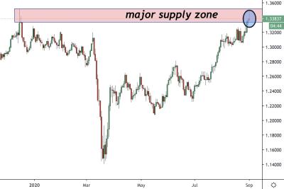 GBPUSD Trading Analysis 01.09.2020