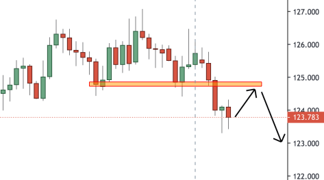 Trading Analysis 20th September