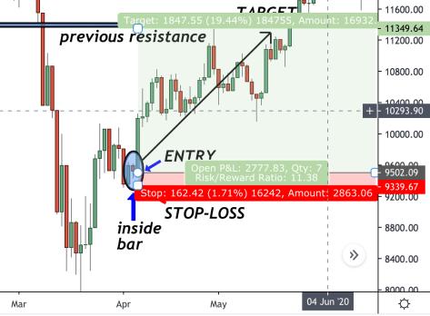 price action patterns returns