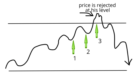 price action patterns rejection