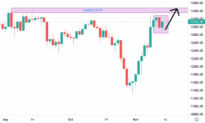 Germany 30 Trading Analysis for the 15/11/2020