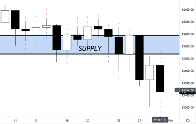 DAX Trading Analysis 01.02.2021