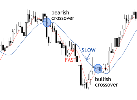 slow vs. fast moving average