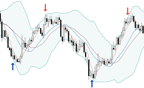 3 moving averages with Bollinger Bands