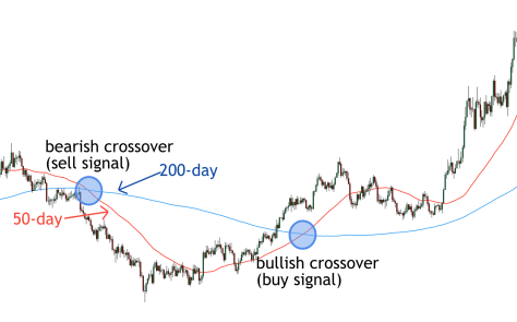 50/200 Moving Average Crossover