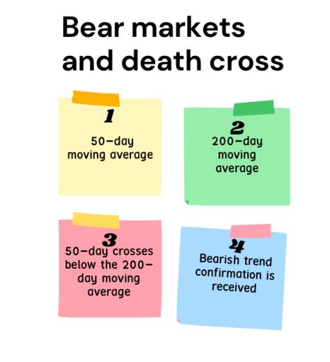 Death Cross Moving Average