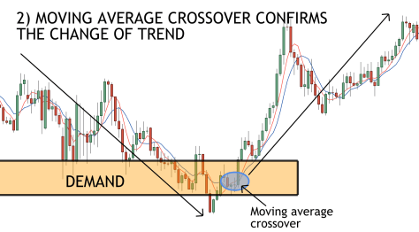 supply and demand and moving averages