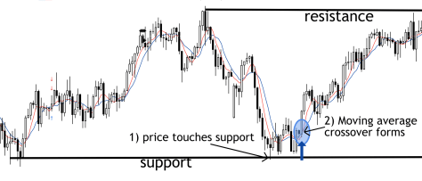 support and moving averages