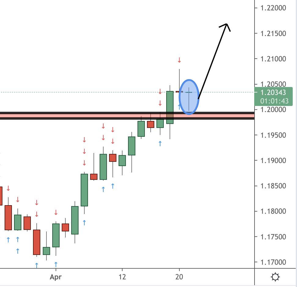 EURUSD Trading Analysis 22.04.2021