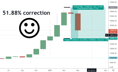 crypto correction