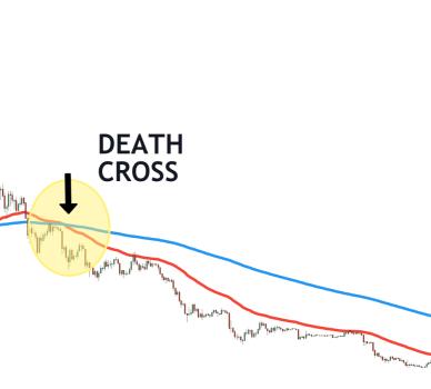 crypto death cross