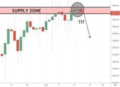 Germany 30 (DAX) Trading Analysis 16.06.2021