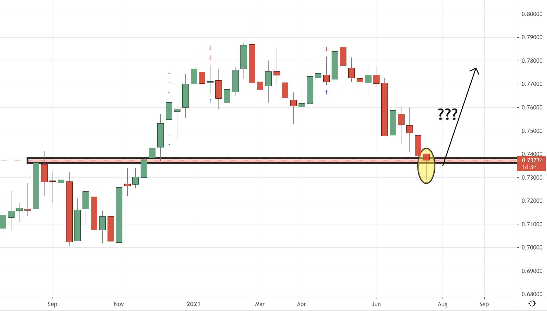 AUDUSD Trading Analysis July 2021