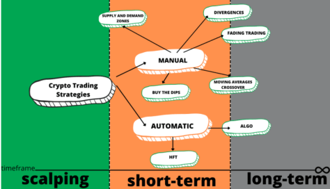 Day Trading Strategies and scalping