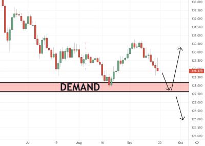 EURJPY Trading Analysis 20.09.2021