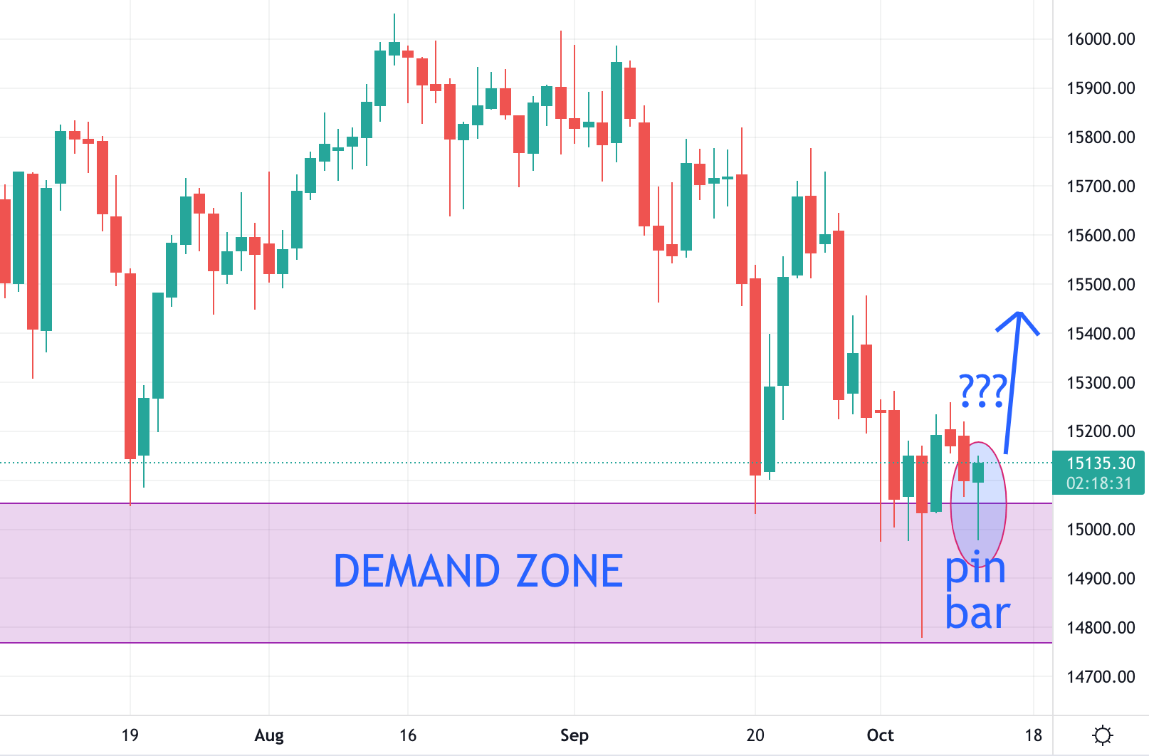 Germany 30 (DAX) Trading Analysis 12.10.2021