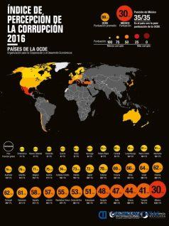 mapa de corrupción entre los países de la OCDE