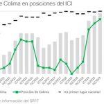 Seplafin entidades del país más transparentes en gasto federal 150x150 - Colima, entre las cinco entidades del país más transparentes en gasto federal