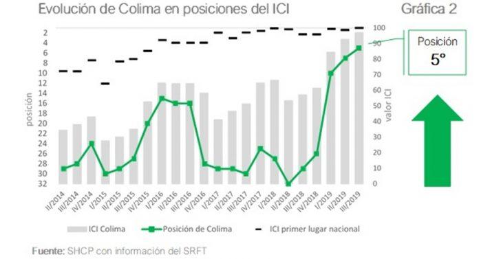 Seplafin entidades del país más transparentes en gasto federal 696x377 - Colima, entre las cinco entidades del país más transparentes en gasto federal