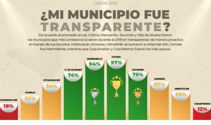 transparencia ANUAL2019 1 696x412 - Municipio de Colima se galardona como primer lugar en el Ranking de Transparencia 2019: ¿Cómo Vamos? Colima - #Noticias
