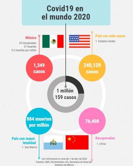 covid infografía - Supera #Covid19 el millón de casos en el mundo (infografía)