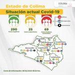 Covid Colima 16 ayo 150x150 - Suman 69 casos de #Covid-19 en el Estado de #Colima