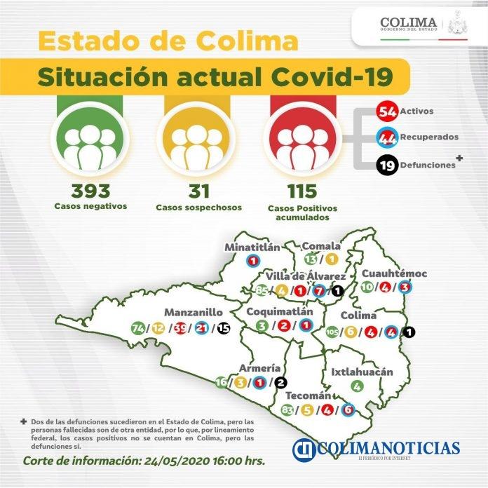 covid19 colima 696x696 - Confirmados 115 casos de #Covid-19 y 3 nuevas defunciones en el Estado de #Colima
