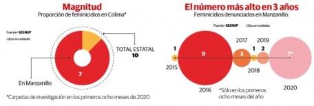feminicidios cifras