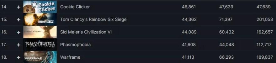 Cookie Clicker sucesso total na Steam no ano de 2021