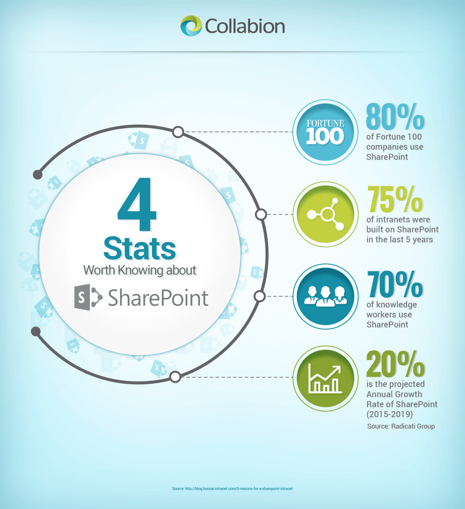4 SharePoint stats infographic