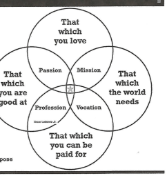 a way to begin aging disruption is to discern a new purpose during this life phase i came across this venn diagram recently credited to oscar ledezma jr  [ 1024 x 837 Pixel ]