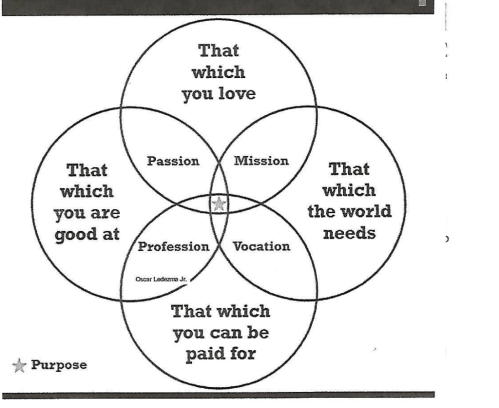small resolution of a way to begin aging disruption is to discern a new purpose during this life phase i came across this venn diagram recently credited to oscar ledezma jr
