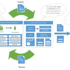 Employee Life Cycle Diagram Front Of The Human Neck Lifecycle Policy Or Procedure In Sharepoint  Collaboris