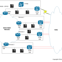 Pstn Call Flow Diagram Dayton Timer Relay Wiring Migration To Sip Trunking  Cost Components Collabpro