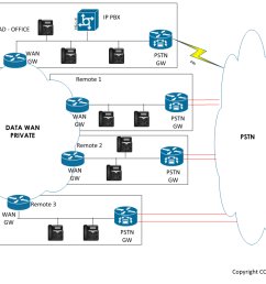 supposing your company has one head office 3 remote sites equipped with ip phones registered to a centralized ip pbx please see diagram  [ 1154 x 831 Pixel ]