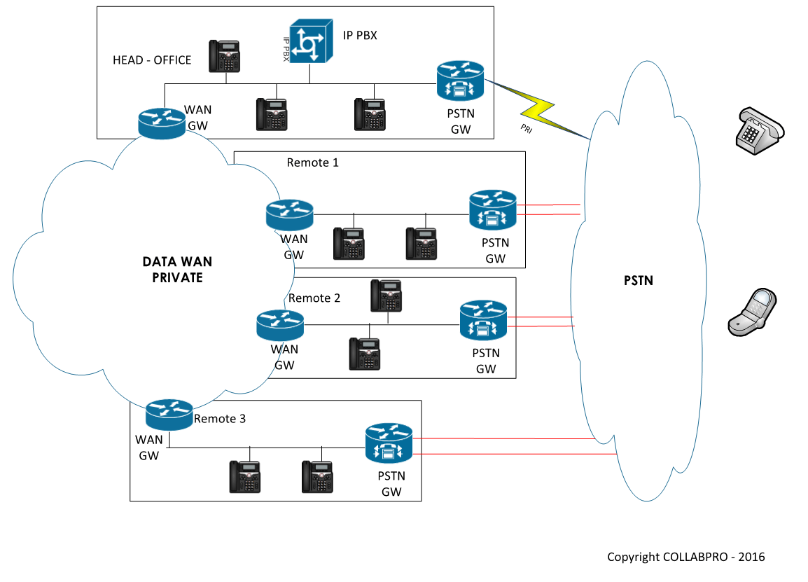 hight resolution of supposing your company has one head office 3 remote sites equipped with ip phones registered to a centralized ip pbx please see diagram