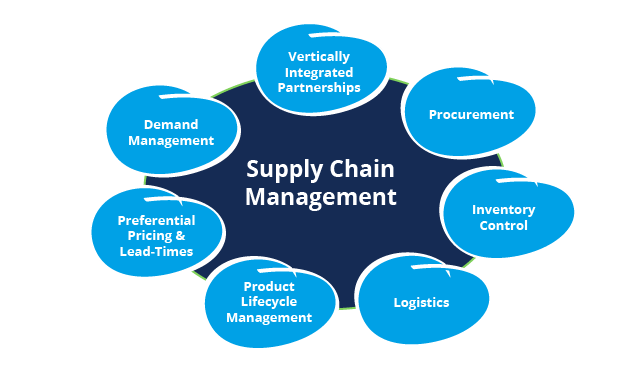 case study on logistics and supply chain management in india Softeon softeon is a key partner for companies interested in supply chain innovation to transform their business supply chain execution softeon's complete suite of supply chain execution solutions facilitates collaboration and includes wms for small to mid-size businesses.