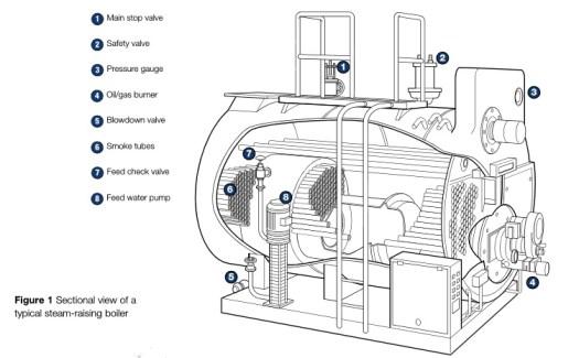 Boiler cross section