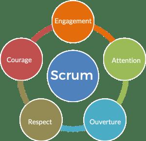 Les valeurs Scrum