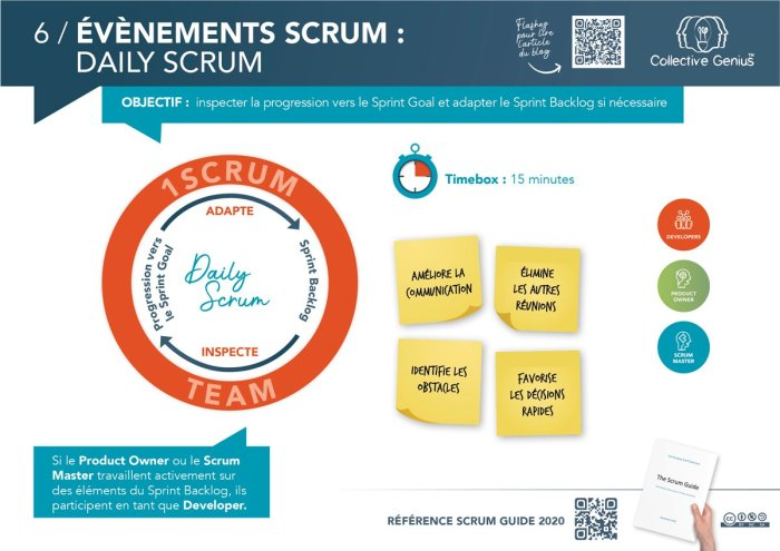 6 / Evénements Scrum : Daily Scrum