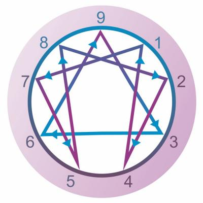 enneagram personality types collective