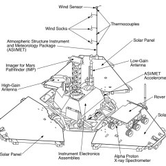 Curiosity Rover Diagram 12v Winch Motor Wiring The Real Mars Lander In 39the Martian 39 Fact Checking