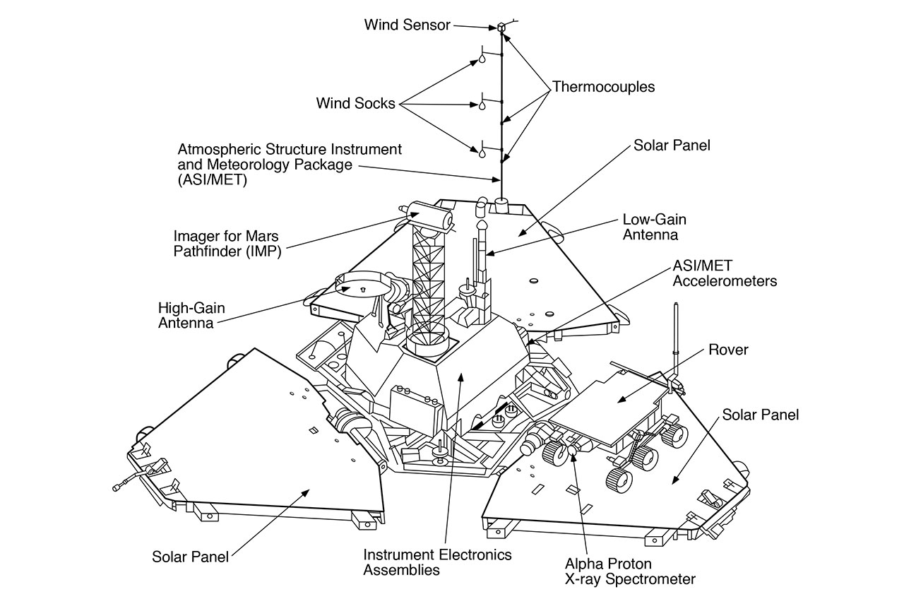 curiosity rover diagram state for atm machine the real mars lander in 39the martian 39 fact checking