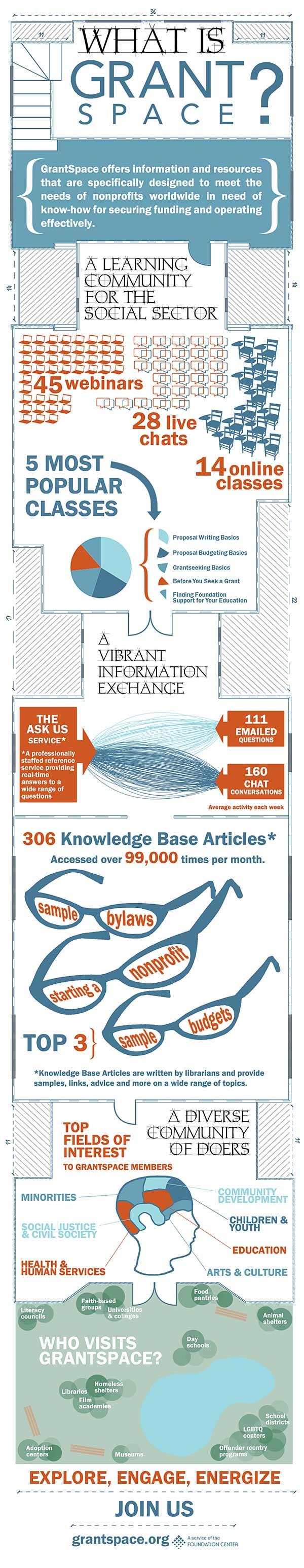 GrantSpace Infographic