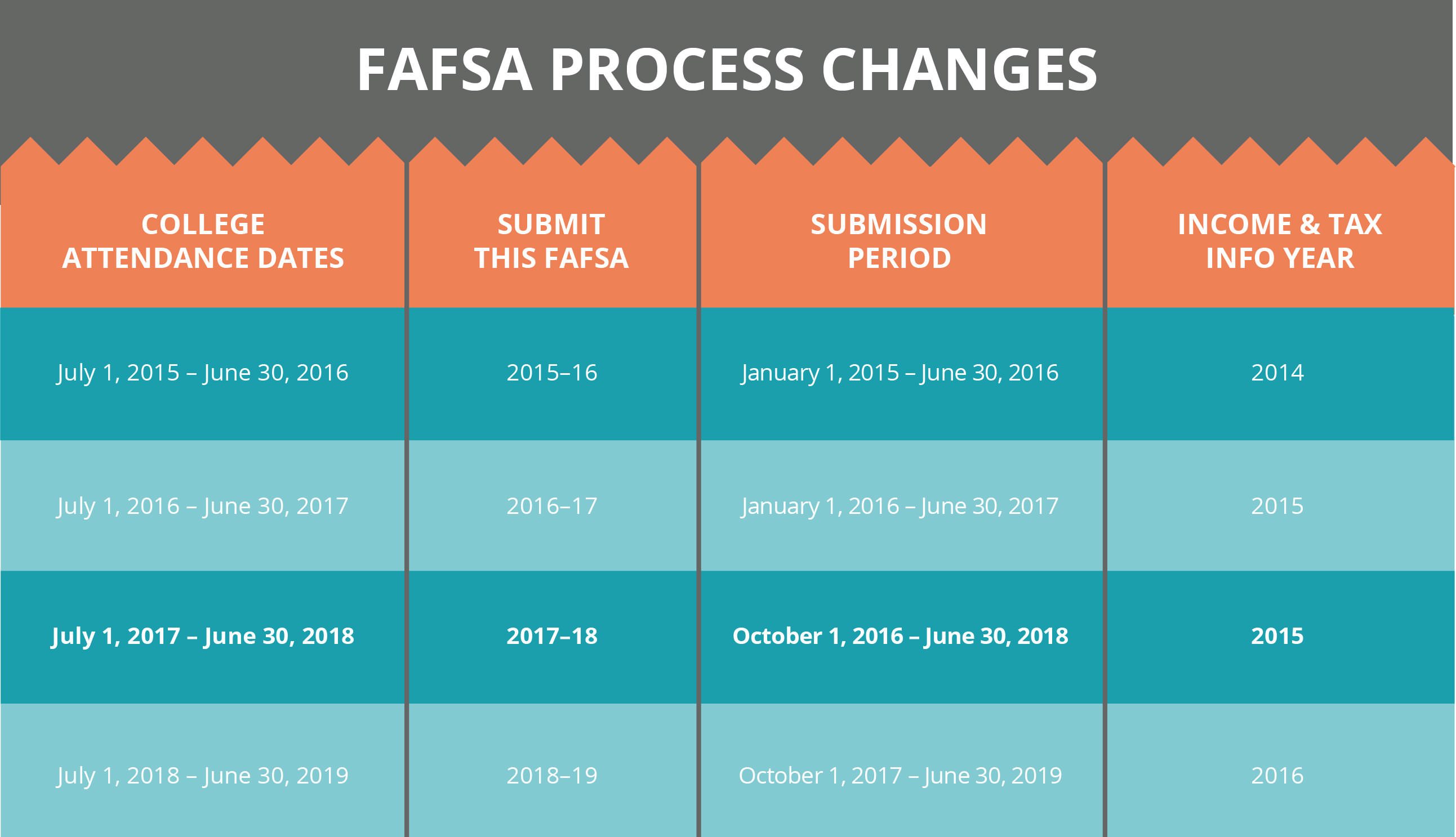 Important Fafsa Changes You Need To Know